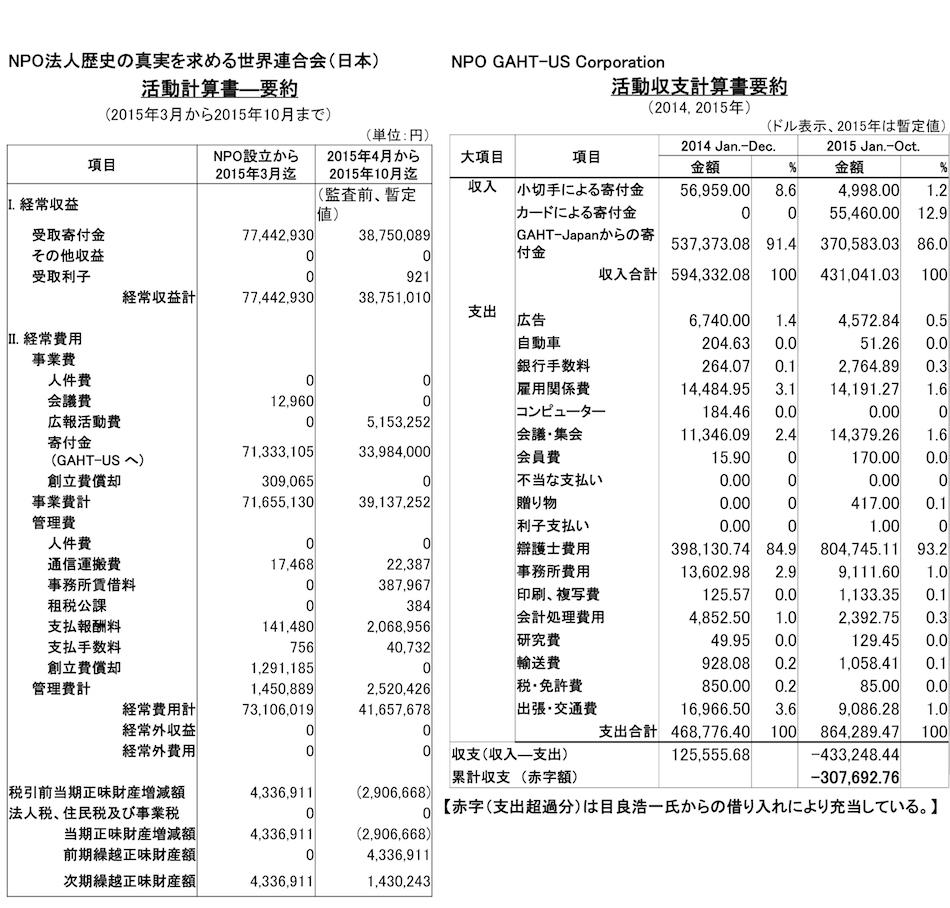 会計収支報告